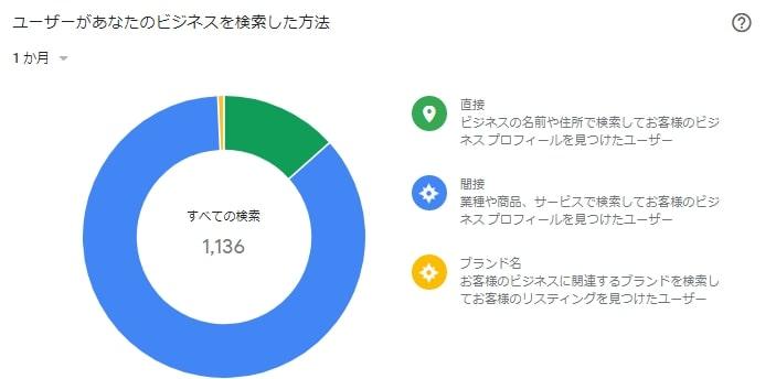 googleマイビジネス ユーザーがあなたのビジネスを検索した方法 画面